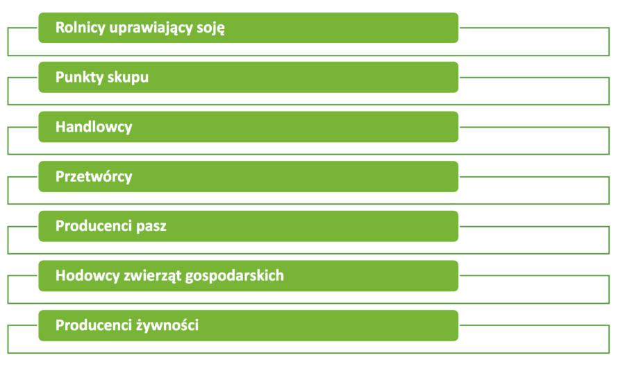 Certyfikacja Donau Soja