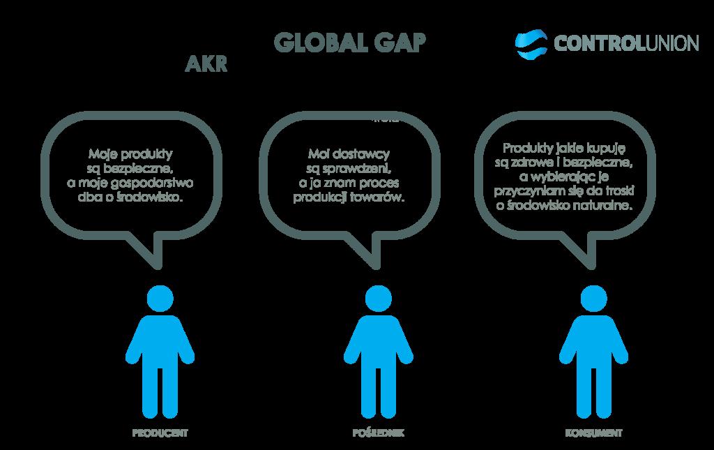 Global G.A.P. Jak uzyskać certyfikat?