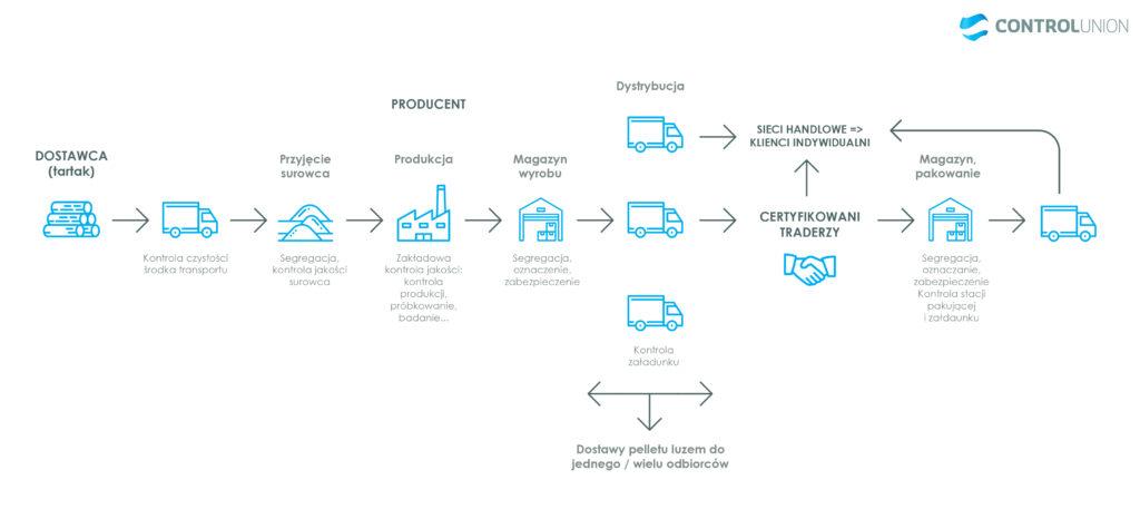 Certyfikacja pelletu.Schemat przykładowego łańcucha dostaw i poszczególnych etapów procesu monitorowanych w systemie certyfikacji pelletu drzewnego