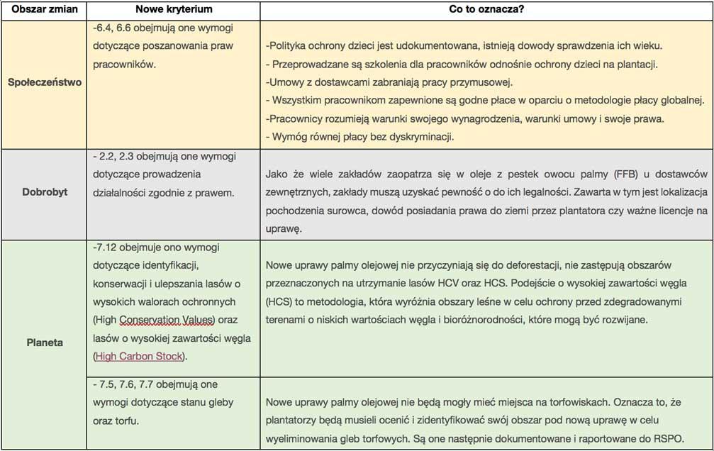 Najważniejsze_zmiany_RSPO_Farms._strona