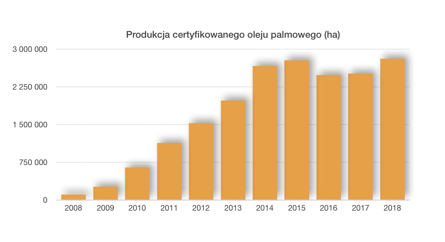 Produkcja certyfikowanego oleju palmowego